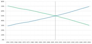 Percentage_of_World_Population_Urban_Rural